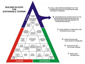 The Sustainable Tourism Pyramid